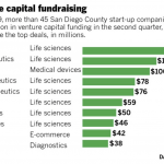 San Diego venture capital raising - top 10 list