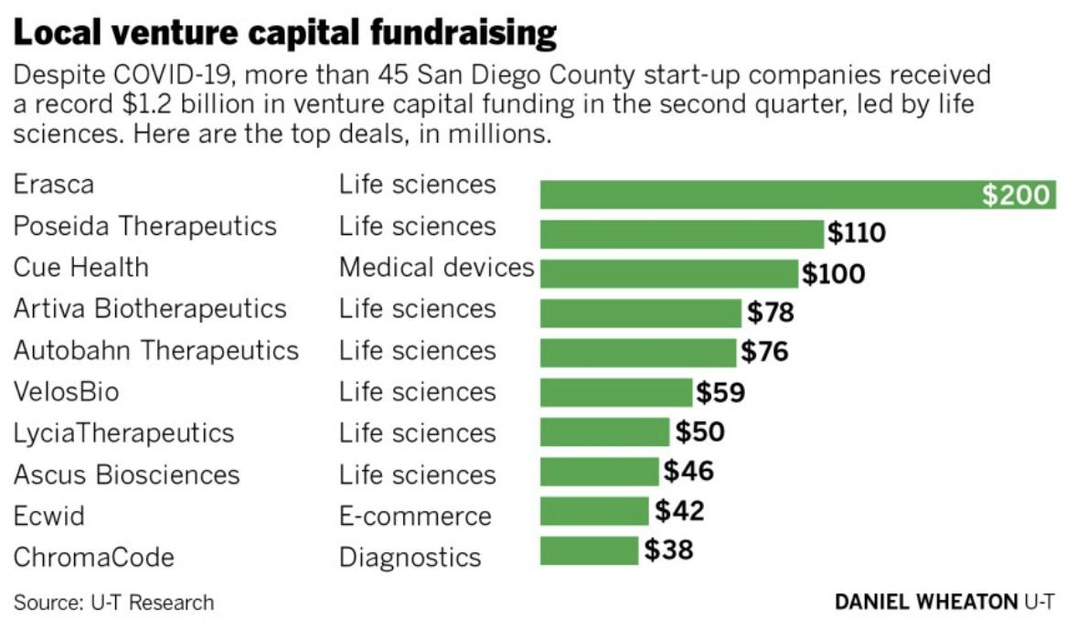 San Diego venture capital raising - top 10 list